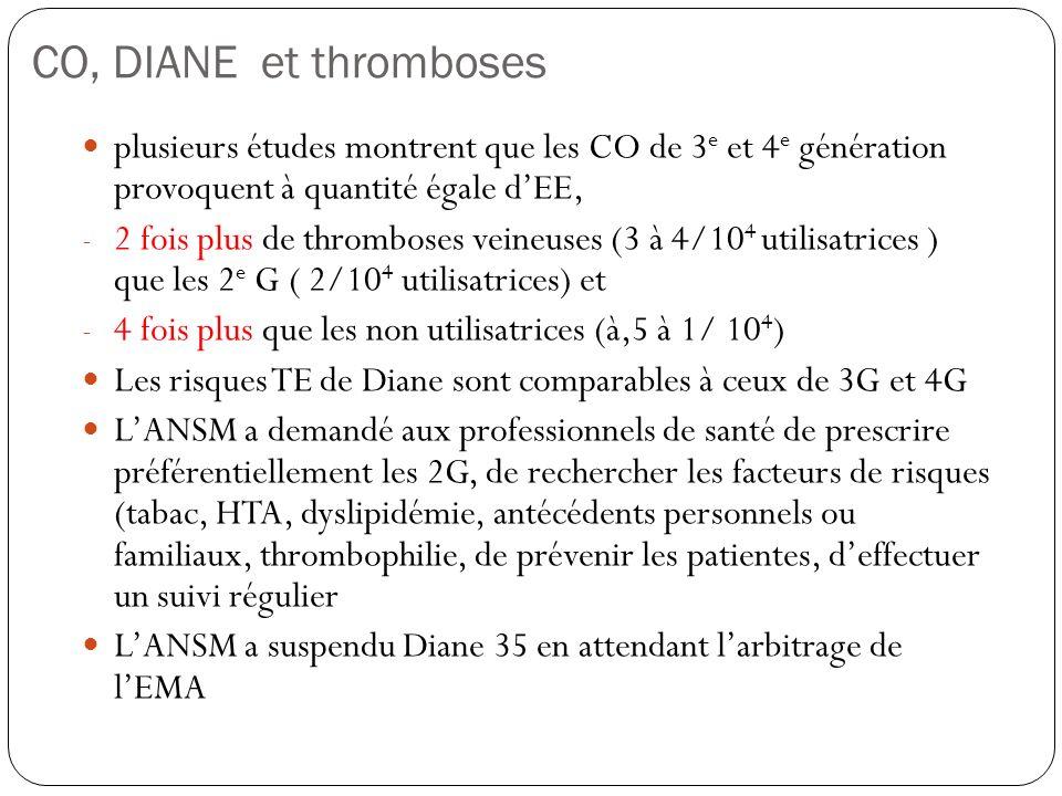 CO, DIANE et thromboses plusieurs études montrent que les CO de 3 e et 4 e génération provoquent à quantité égale dEE, - 2 fois plus de thromboses vei