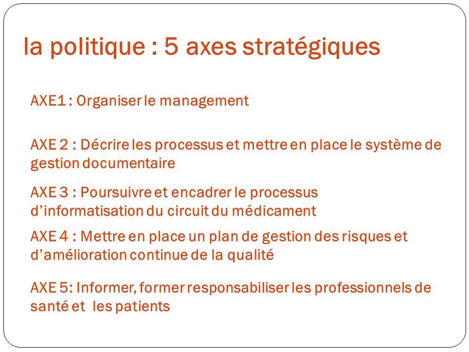 AXE1 : Organiser le management AXE 2 : Décrire les processus et mettre en place le système de gestion documentaire AXE 3 : Poursuivre et encadrer le p