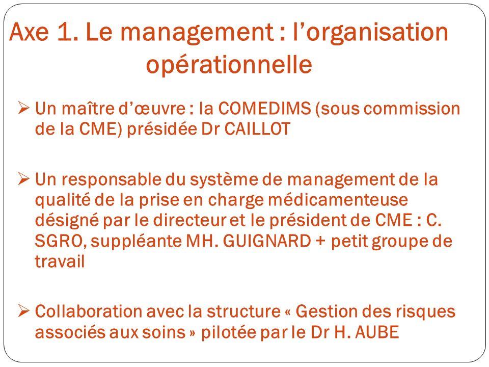 Axe 1. Le management : lorganisation opérationnelle Un maître dœuvre : la COMEDIMS (sous commission de la CME) présidée Dr CAILLOT Un responsable du s