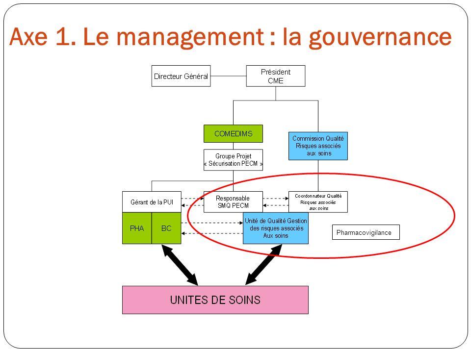 Axe 1. Le management : la gouvernance Pharmacovigilance