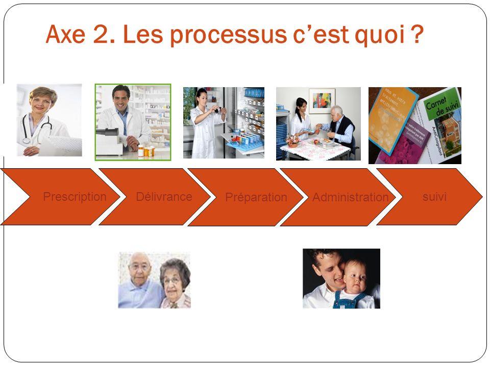 Prescription Délivrance Préparation Administration suivi Axe 2. Les processus cest quoi ?