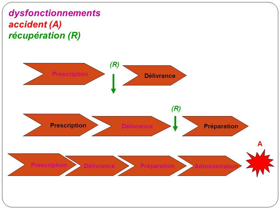 dysfonctionnements accident (A) récupération (R) Prescription Délivrance Prescription Délivrance Administration Préparation Prescription Délivrance Pr