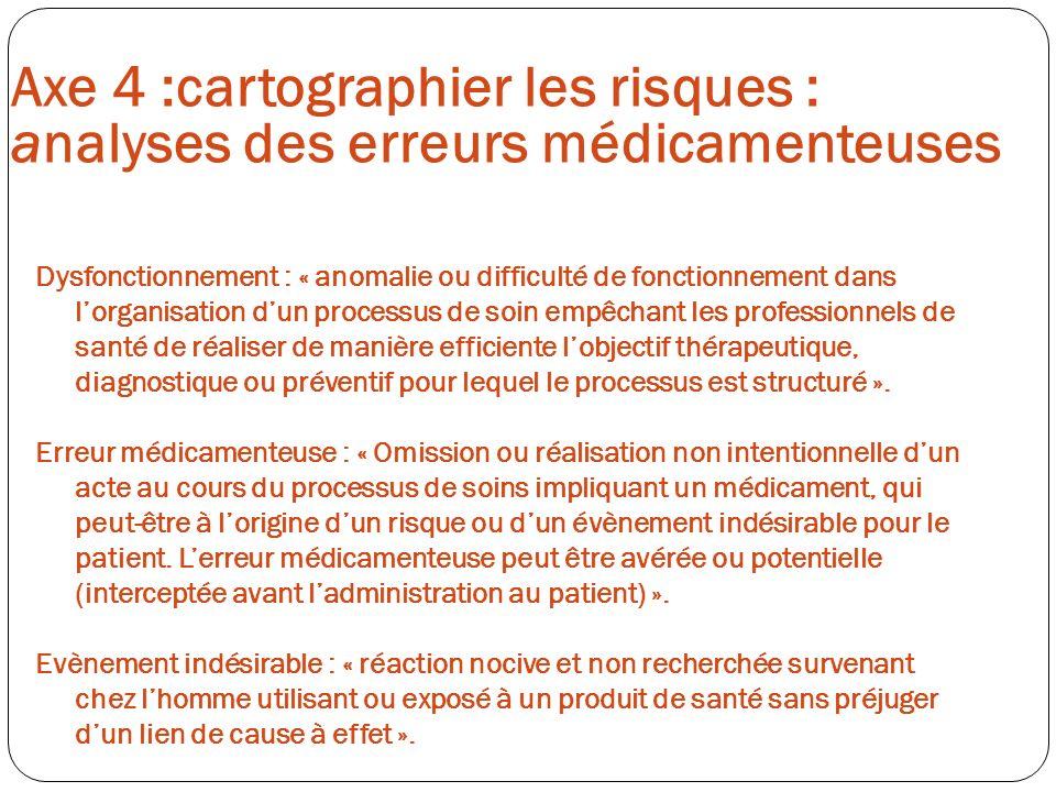 Axe 4 :cartographier les risques : analyses des erreurs médicamenteuses Dysfonctionnement : « anomalie ou difficulté de fonctionnement dans lorganisat