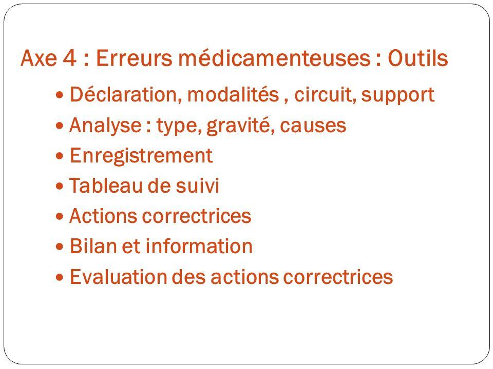 Axe 4 : Erreurs médicamenteuses : Outils Déclaration, modalités, circuit, support Analyse : type, gravité, causes Enregistrement Tableau de suivi Acti