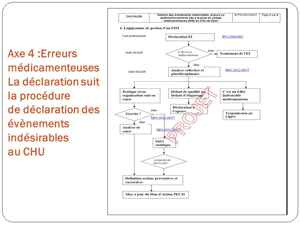 Axe 4 :Erreurs médicamenteuses La déclaration suit la procédure de déclaration des évènements indésirables au CHU