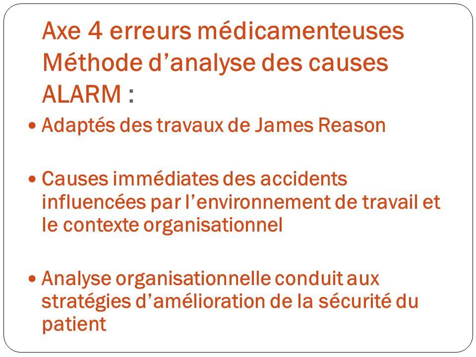 Axe 4 erreurs médicamenteuses Méthode danalyse des causes ALARM : Adaptés des travaux de James Reason Causes immédiates des accidents influencées par