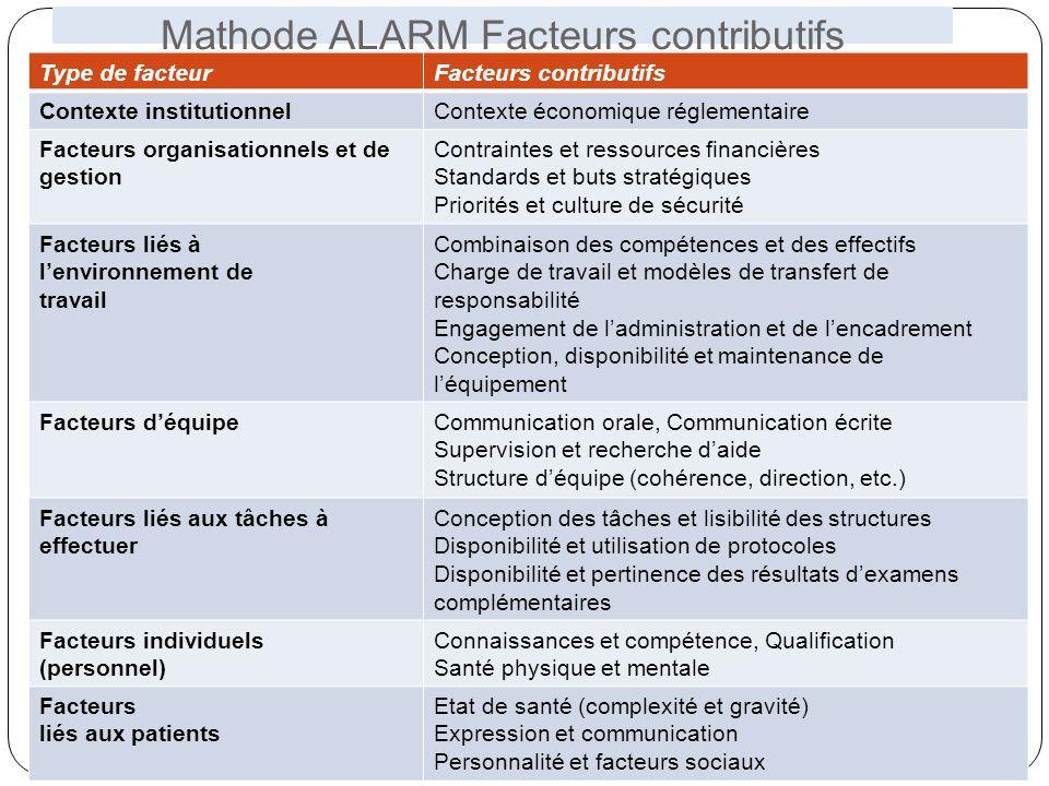 Mathode ALARM Facteurs contributifs 34 Type de facteurFacteurs contributifs Contexte institutionnelContexte économique réglementaire Facteurs organisa