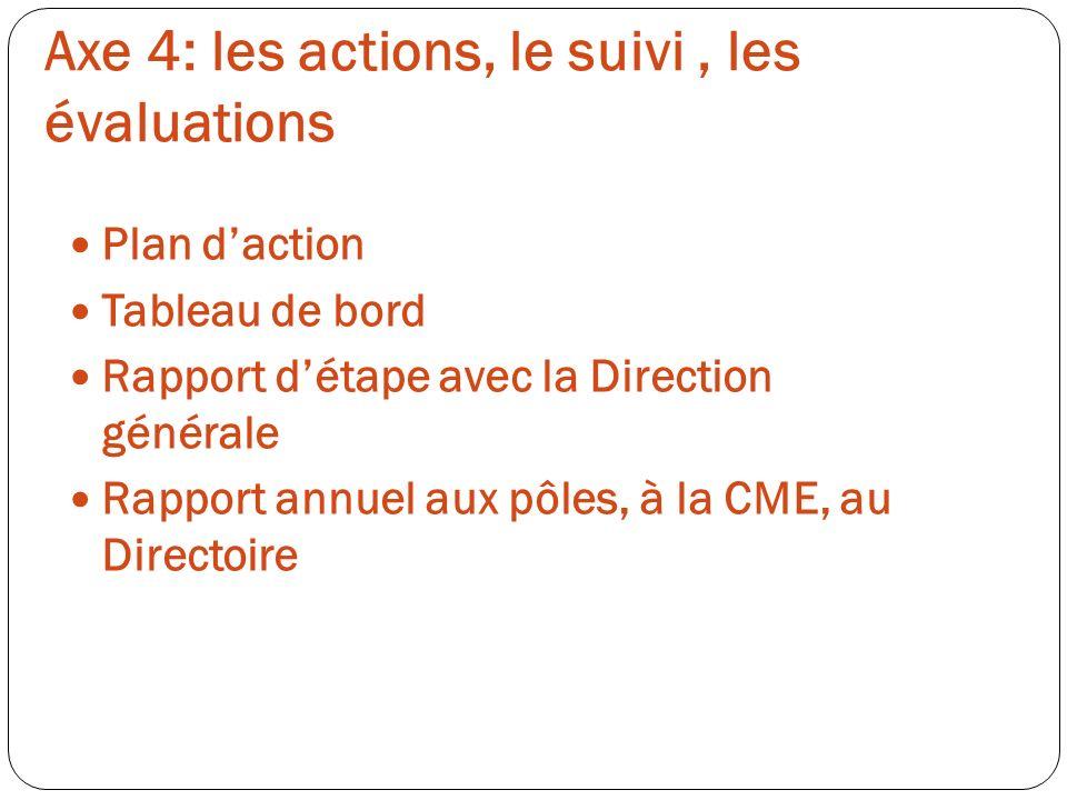 Axe 4: les actions, le suivi, les évaluations Plan daction Tableau de bord Rapport détape avec la Direction générale Rapport annuel aux pôles, à la CM