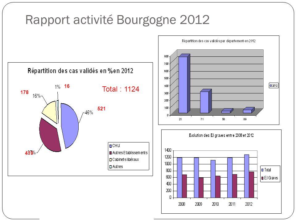 Rapport activité Bourgogne 2012 521 419 16 178 Total : 1124