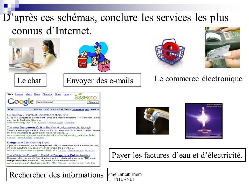 Mme Lahbib Ilhem INTERNET Daprès ces schémas, conclure les services les plus connus dInternet. Le chatEnvoyer des e-mails Le commerce électronique Rec
