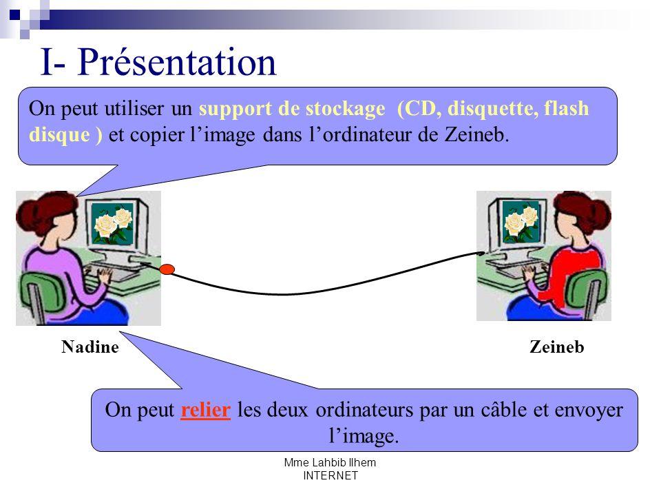 Mme Lahbib Ilhem INTERNET Pour échanger des informations, on peut relier les ordinateurs par des câbles.