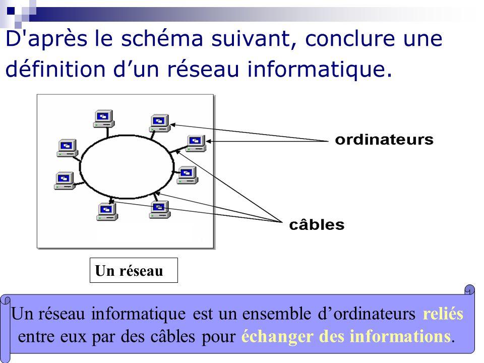 Mme Lahbib Ilhem INTERNET D'après le schéma suivant, conclure une définition dun réseau informatique. Un réseau Un réseau informatique est un ensemble