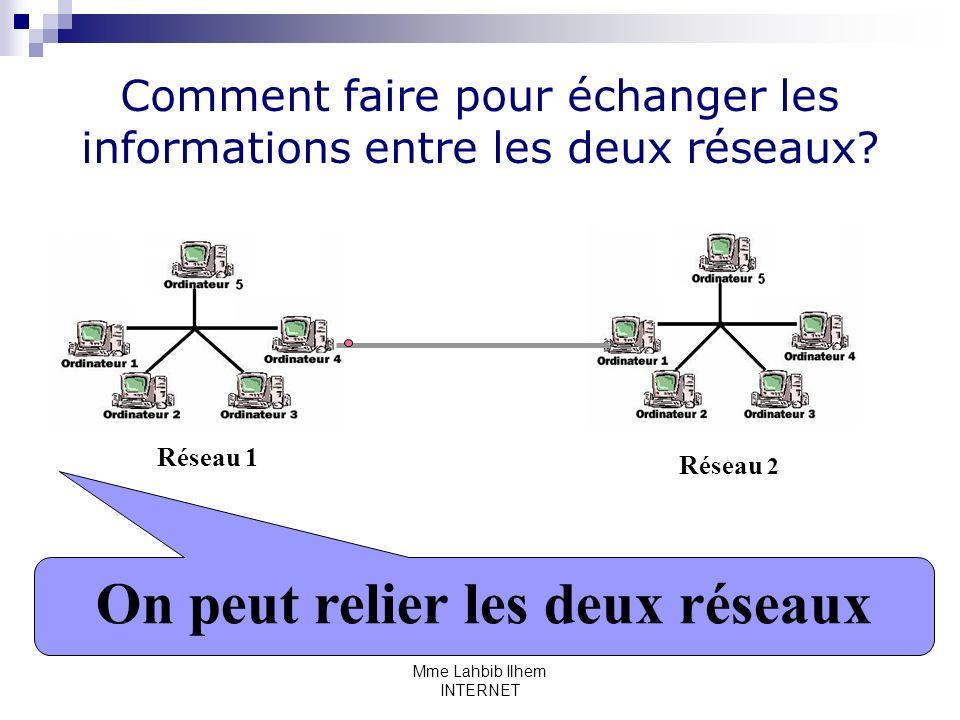 Mme Lahbib Ilhem INTERNET Comment faire pour échanger les informations entre les deux réseaux? Réseau 1 Réseau 2 On peut relier les deux réseaux