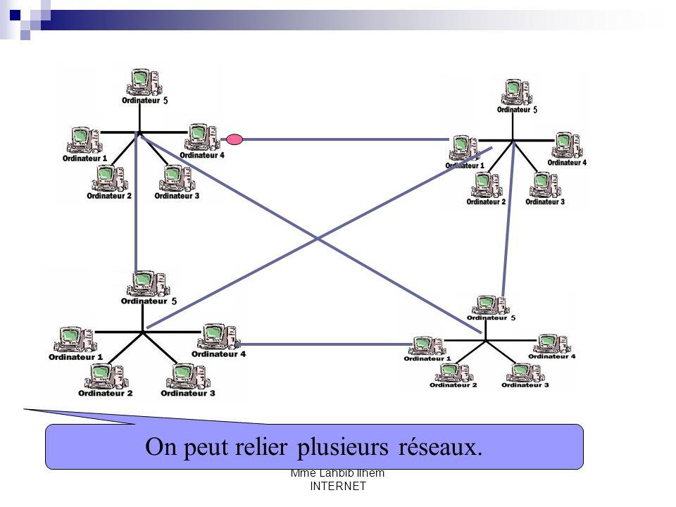 Mme Lahbib Ilhem INTERNET On peut relier plusieurs réseaux.