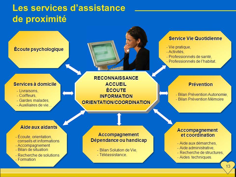 Service Vie Quotidienne Service Vie Quotidienne - Vie pratique, - Activités, - Professionnels de santé,. - Professionnels de lhabitat. Service Vie Quo