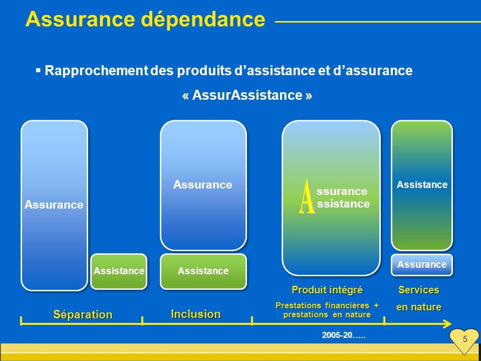 Rapprochement des produits dassistance et dassurance « AssurAssistance » Assurance Assistance ssurance ssistance ssurance ssistance Assistance 2005-20
