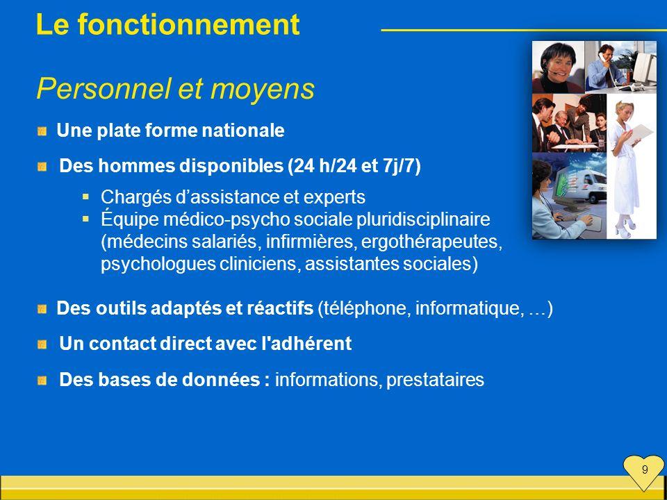 Une plate forme nationale Des hommes disponibles (24 h/24 et 7j/7) Chargés dassistance et experts Équipe médico-psycho sociale pluridisciplinaire (méd