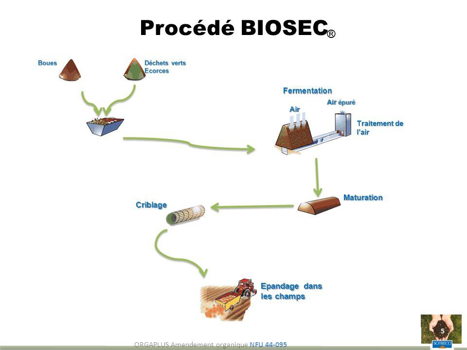 Procédé BIOSEC ORGAPLUS Amendement organique NFU 44-095 5 Boues Déchets verts Ecorces Air Traitement de lair Air épuré Maturation Fermentation Criblag
