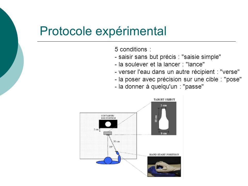 Protocole expérimental 5 conditions : - saisir sans but précis : saisie simple - la soulever et la lancer : lance - verser l eau dans un autre récipient : verse - la poser avec précision sur une cible : pose - la donner à quelqu un : passe