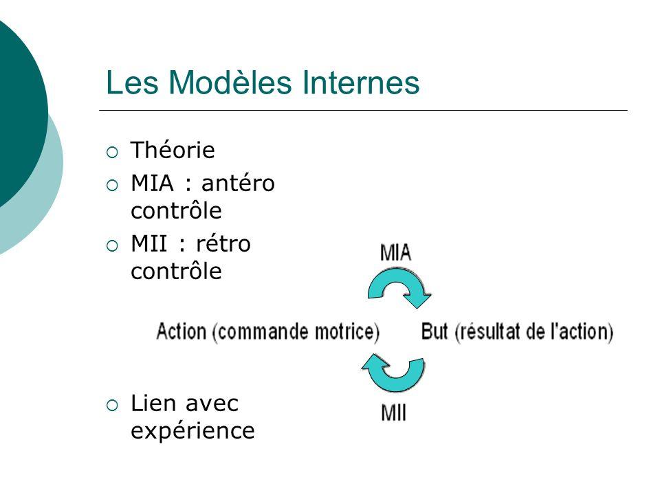 Les Modèles Internes Théorie MIA : antéro contrôle MII : rétro contrôle Lien avec expérience