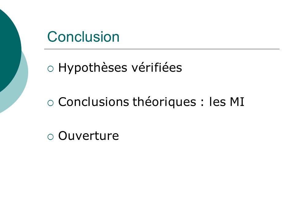 Conclusion Hypothèses vérifiées Conclusions théoriques : les MI Ouverture
