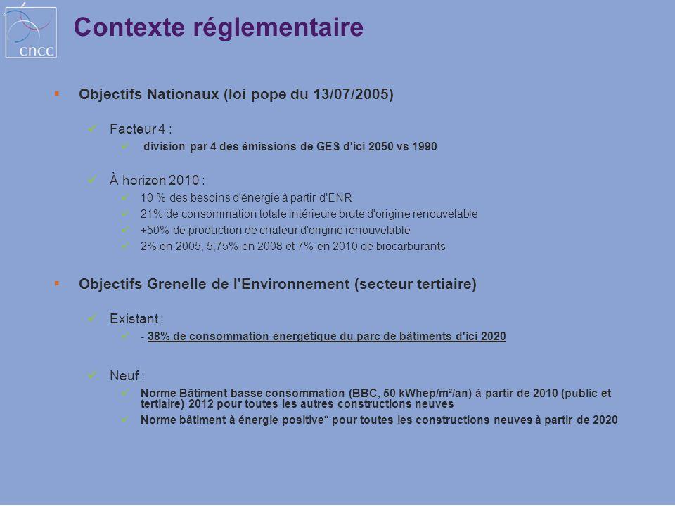 Contexte réglementaire Objectifs Nationaux (loi pope du 13/07/2005) Facteur 4 : division par 4 des émissions de GES d'ici 2050 vs 1990 À horizon 2010