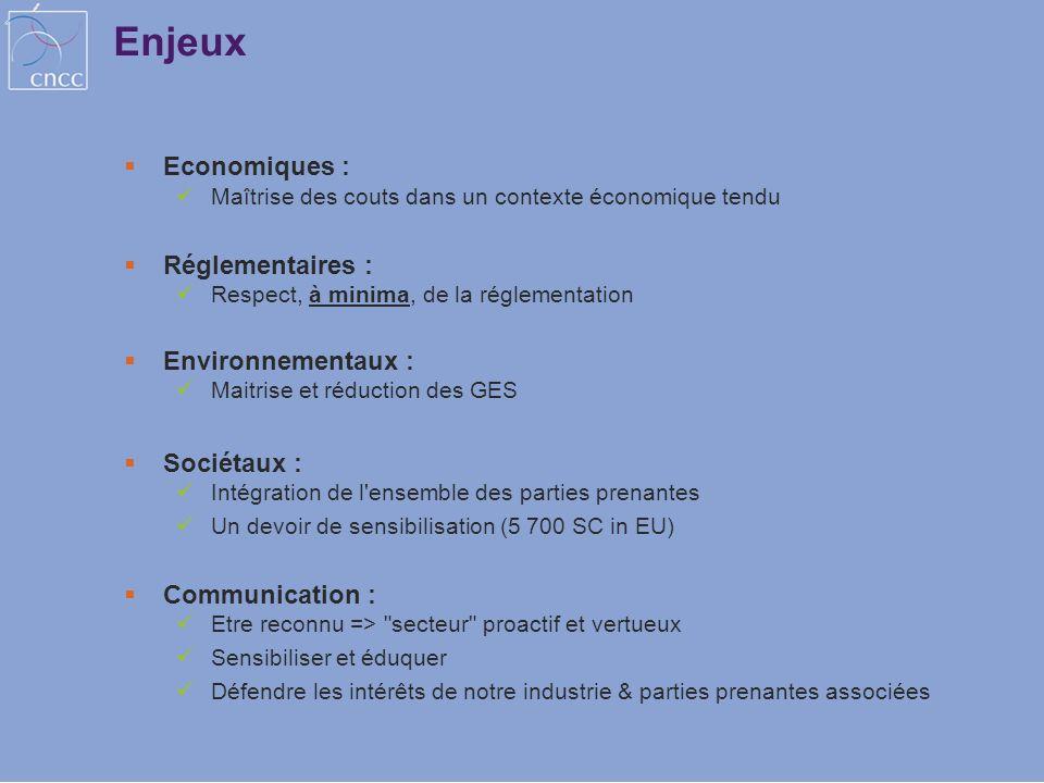 Enjeux Economiques : Maîtrise des couts dans un contexte économique tendu Réglementaires : Respect, à minima, de la réglementation Environnementaux :