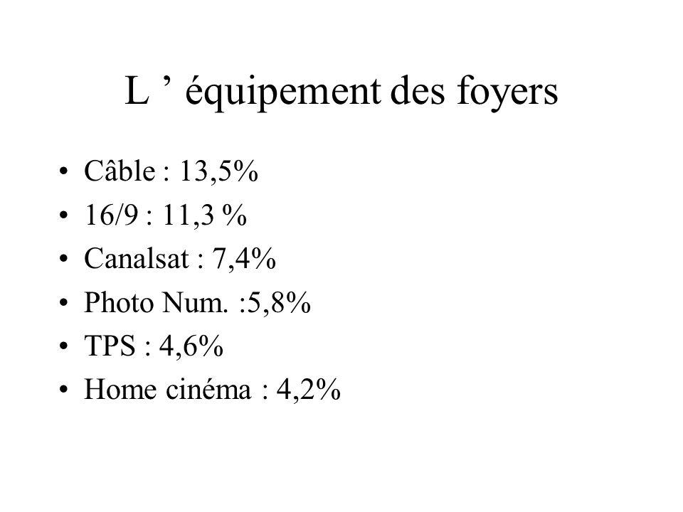 L équipement des foyers TV: 96,6% Magnétoscope : 74,5% CD : 63,9% DVD : 24% Sat :22,5% Camescope : 16,6% C+ : 16,2%