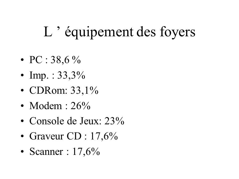 L équipement des foyers Câble : 13,5% 16/9 : 11,3 % Canalsat : 7,4% Photo Num. :5,8% TPS : 4,6% Home cinéma : 4,2%