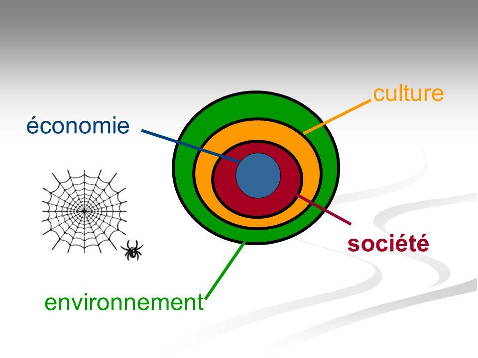 environnement économie culture société