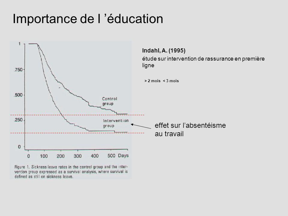 Indahl, A. (1995) étude sur intervention de rassurance en première ligne > 2 mois < 3 mois effet sur labsentéisme au travail