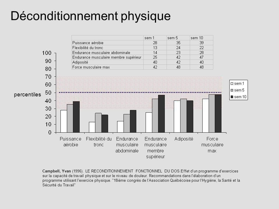 Déconditionnement physique percentiles Campbell, Yvan (1996). LE RECONDITIONNEMENT FONCTIONNEL DU DOS.Effet d'un programme d'exercices sur la capacité