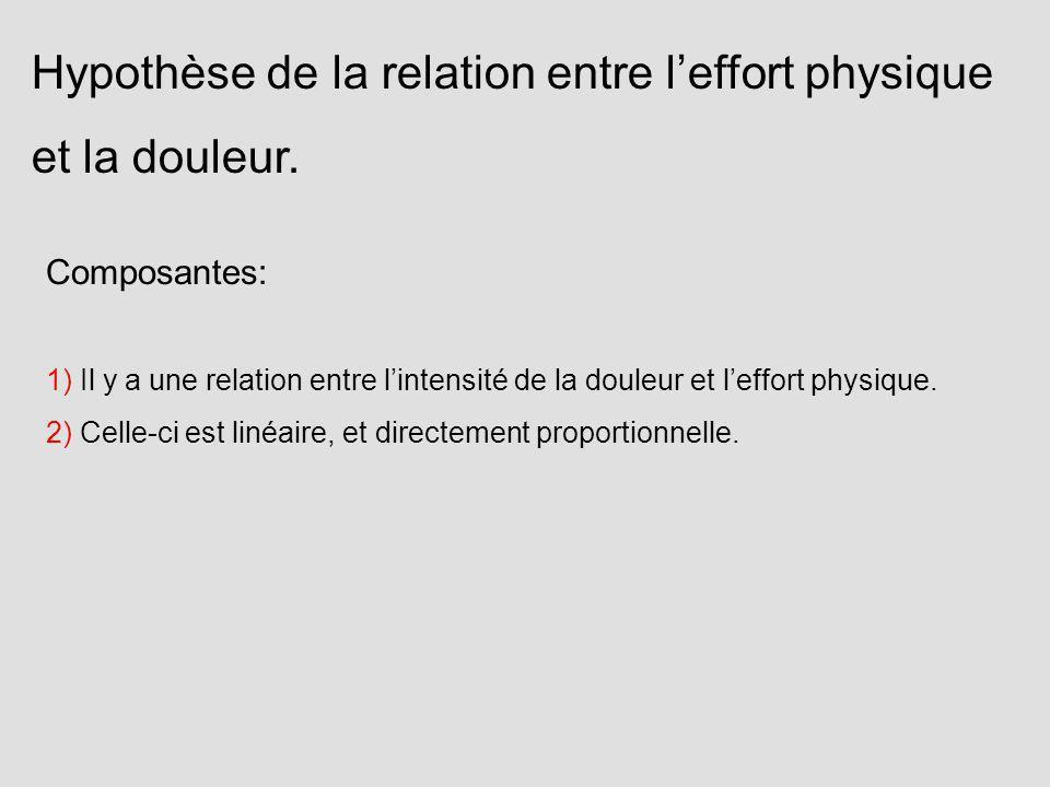 Composantes: 1) Il y a une relation entre lintensité de la douleur et leffort physique. 2) Celle-ci est linéaire, et directement proportionnelle. Hypo