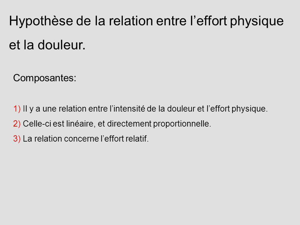 Composantes: 1) Il y a une relation entre lintensité de la douleur et leffort physique. 2) Celle-ci est linéaire, et directement proportionnelle. 3) L