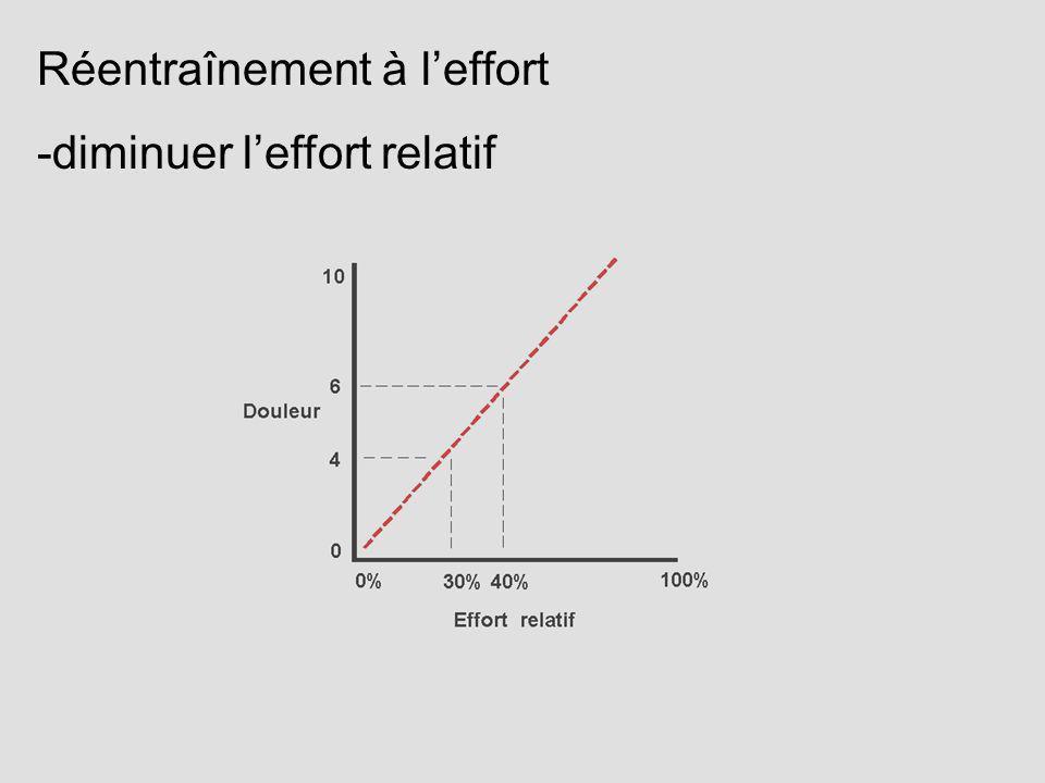 Réentraînement à leffort -diminuer leffort relatif