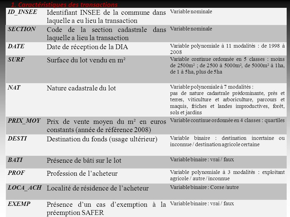 16/02/20111212 ID_INSEE Identifiant INSEE de la commune dans laquelle a eu lieu la transaction Variable nominale SECTION Code de la section cadastrale