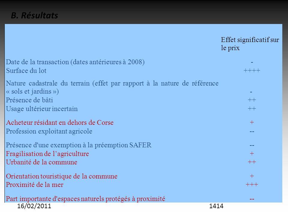 16/02/2011 Effet significatif sur le prix Date de la transaction (dates antérieures à 2008) - Surface du lot ++++ Nature cadastrale du terrain (effet par rapport à la nature de référence « sols et jardins »)- Présence de bâti ++ Usage ultérieur incertain ++ Acheteur résidant en dehors de Corse + Profession exploitant agricole -- Présence d une exemption à la préemption SAFER -- Fragilisation de lagriculture + Urbanité de la commune ++ Orientation touristique de la commune + Proximité de la mer +++ Part importante d espaces naturels protégés à proximité -- B.