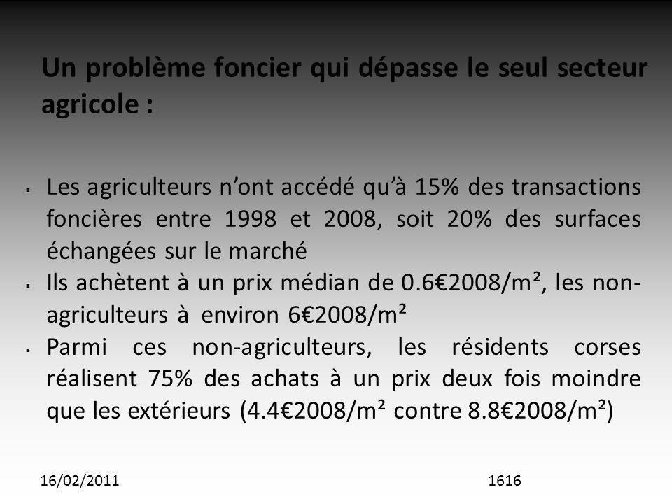 16/02/2011 Un problème foncier qui dépasse le seul secteur agricole : Les agriculteurs nont accédé quà 15% des transactions foncières entre 1998 et 2008, soit 20% des surfaces échangées sur le marché Ils achètent à un prix médian de 0.62008/m², les non- agriculteurs à environ 62008/m² Parmi ces non-agriculteurs, les résidents corses réalisent 75% des achats à un prix deux fois moindre que les extérieurs (4.42008/m² contre 8.82008/m²) 1616