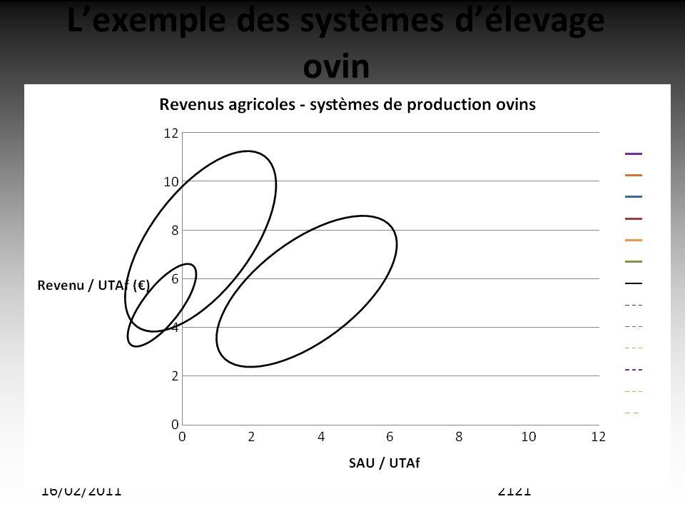 16/02/2011 Lexemple des systèmes délevage ovin 2121
