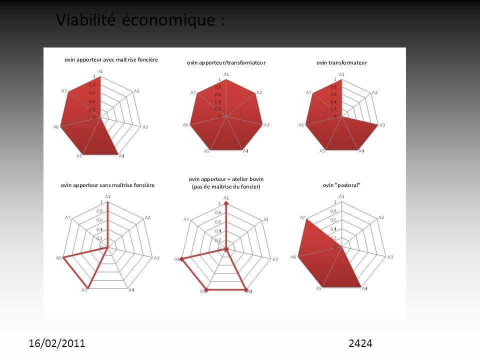 16/02/20112424 Viabilité économique :