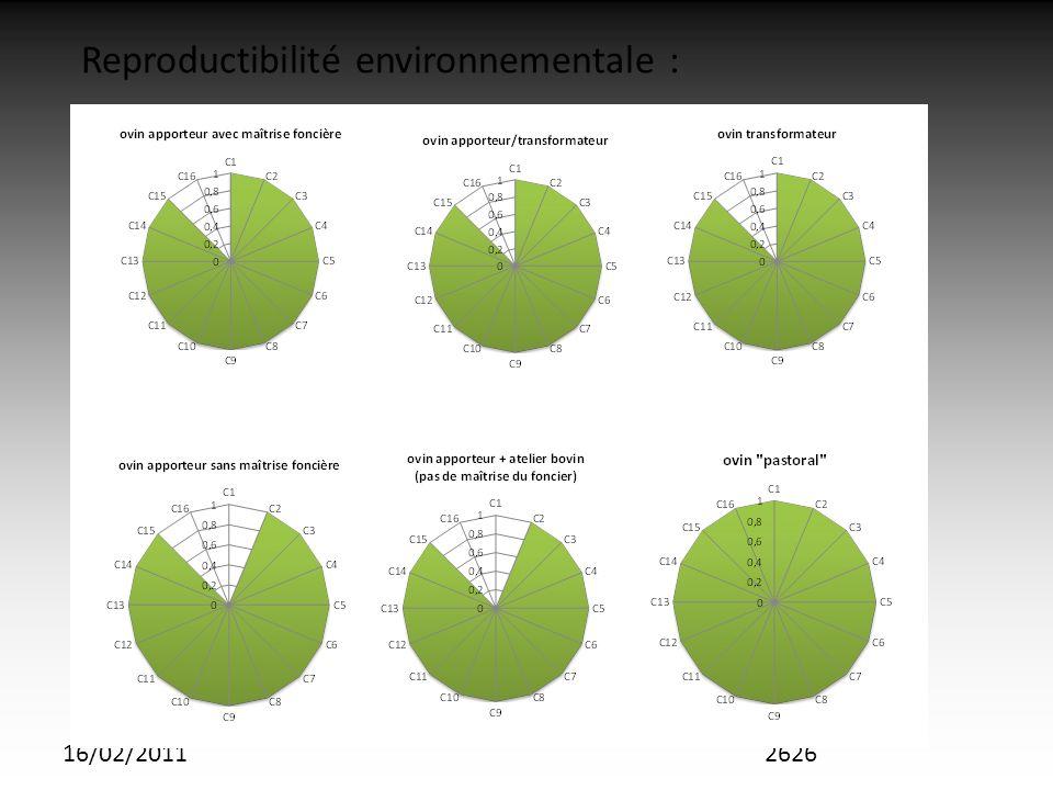 16/02/20112626 Reproductibilité environnementale :
