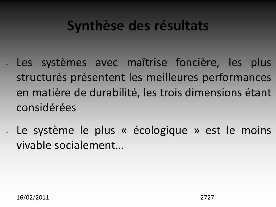 16/02/2011 Synthèse des résultats Les systèmes avec maîtrise foncière, les plus structurés présentent les meilleures performances en matière de durabilité, les trois dimensions étant considérées Le système le plus « écologique » est le moins vivable socialement… 2727