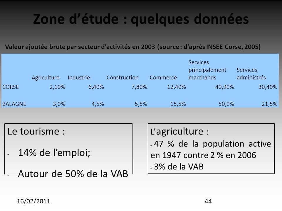 16/02/2011 Zone détude : quelques données Le tourisme : - 14% de lemploi; - Autour de 50% de la VAB AgricultureIndustrieConstructionCommerce Services principalement marchands Services administrés CORSE2,10%6,40%7,80%12,40%40,90%30,40% BALAGNE3,0%4,5%5,5%15,5%50,0%21,5% L agriculture : - 47 % de la population active en 1947 contre 2 % en 2006 - 3% de la VAB Valeur ajoutée brute par secteur dactivités en 2003 (source : daprès INSEE Corse, 2005) 44