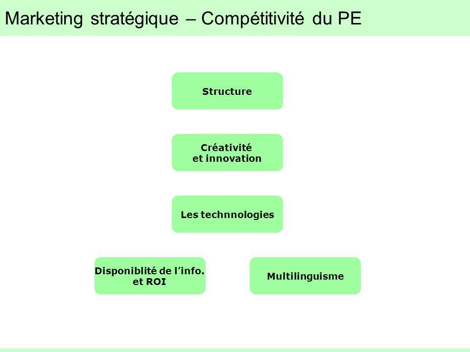 Marketing stratégique – Compétitivité du PE Structure Créativité et innovation Les technnologies Disponiblité de linfo. et ROI Multilinguisme