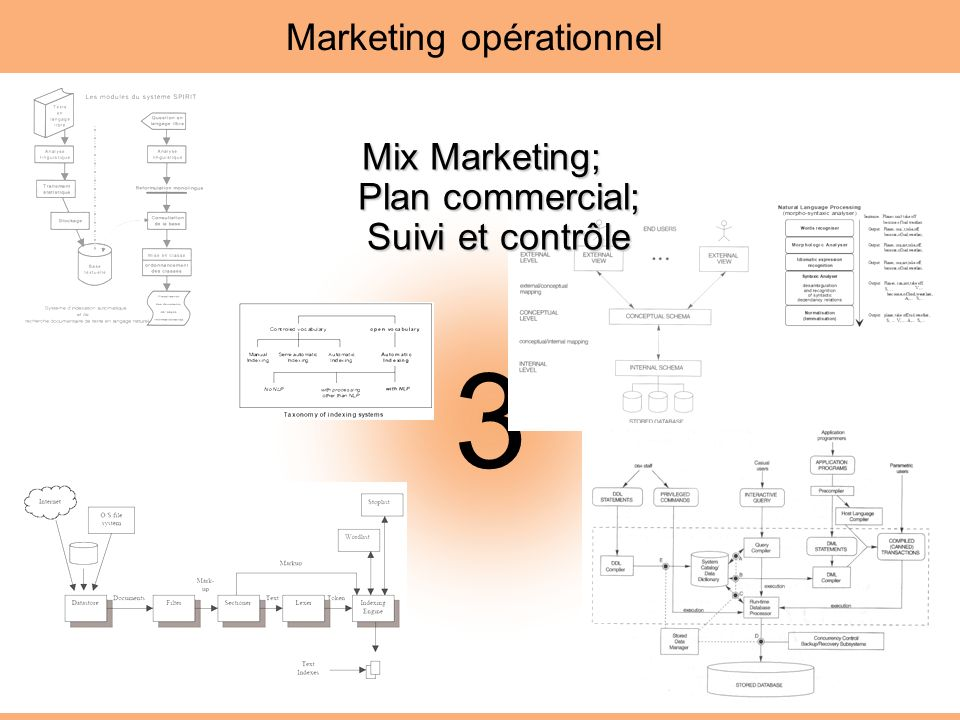 3 Marketing opérationnel Mix Marketing; Plan commercial; Suivi et contrôle