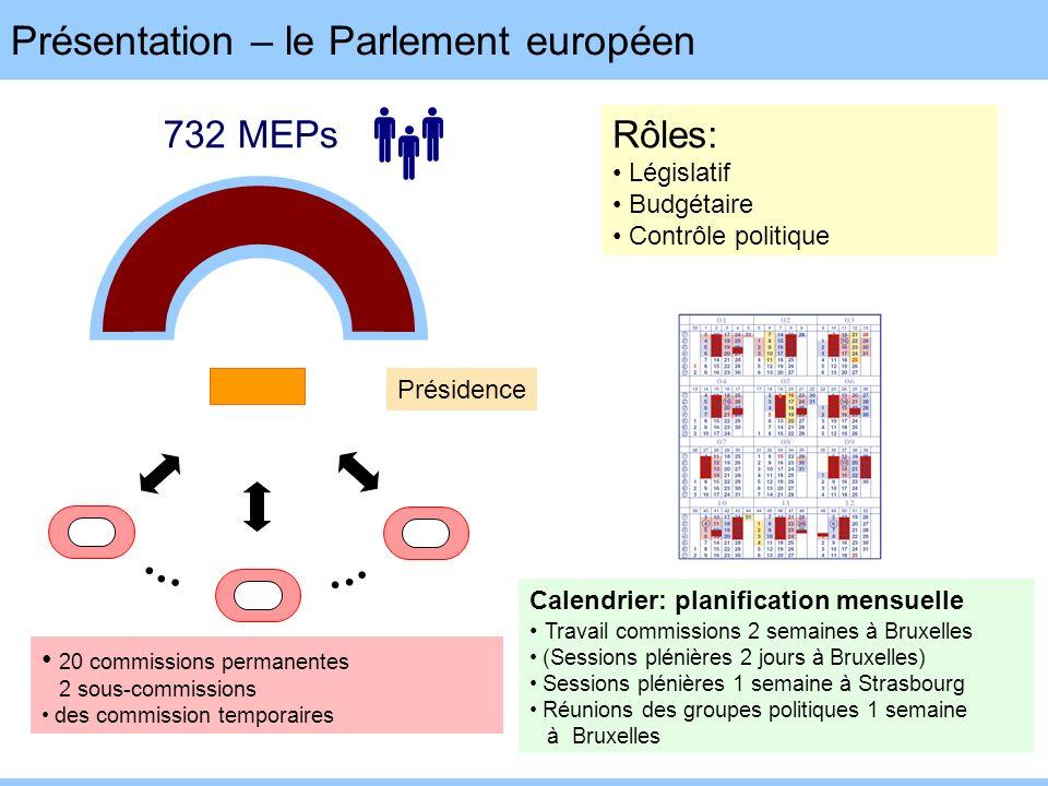Présentation – le Parlement européen Rôles: Législatif Budgétaire Contrôle politique 20 commissions permanentes 2 sous-commissions des commission temp