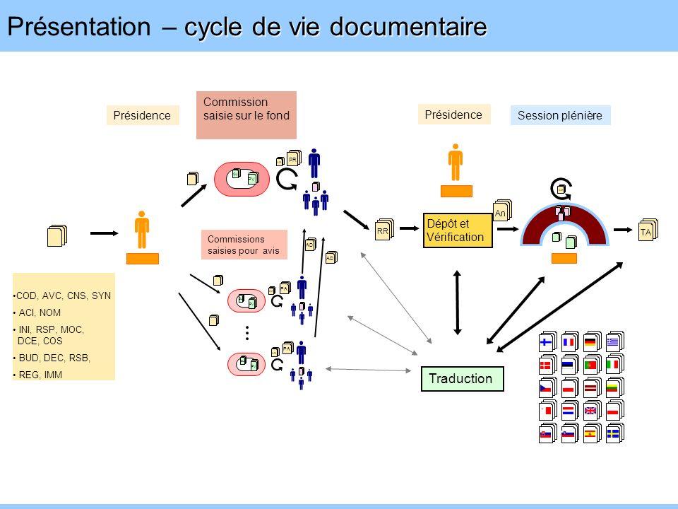 cycle de vie documentaire Présentation – cycle de vie documentaire PR RR TA COD, AVC, CNS, SYN ACI, NOM INI, RSP, MOC, DCE, COS BUD, DEC, RSB, REG, IM