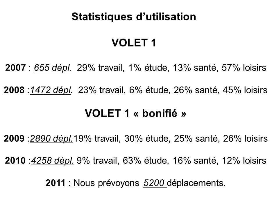 Statistiques dutilisation VOLET 1 2007 : 655 dépl. 29% travail, 1% étude, 13% santé, 57% loisirs 2008 :1472 dépl. 23% travail, 6% étude, 26% santé, 45