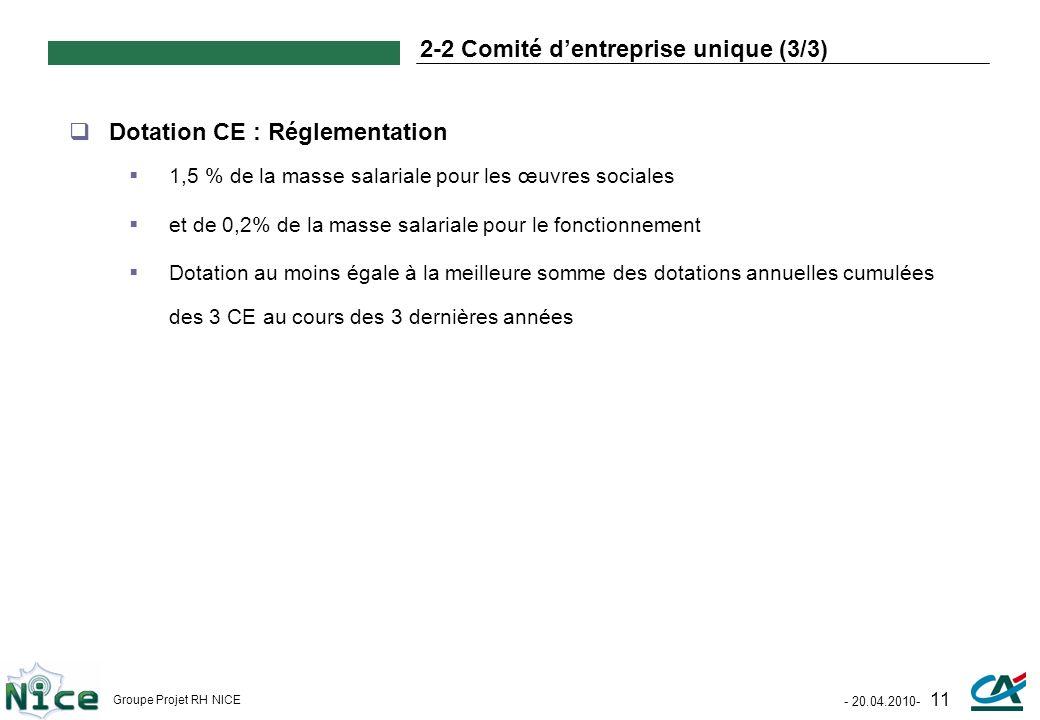 - 20.04.2010- 11 Groupe Projet RH NICE 2-2 Comité dentreprise unique (3/3) Dotation CE : Réglementation 1,5 % de la masse salariale pour les œuvres so