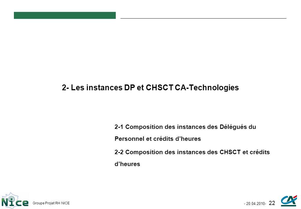 - 20.04.2010- 22 Groupe Projet RH NICE 2- Les instances DP et CHSCT CA-Technologies 2-1 Composition des instances des Délégués du Personnel et crédits